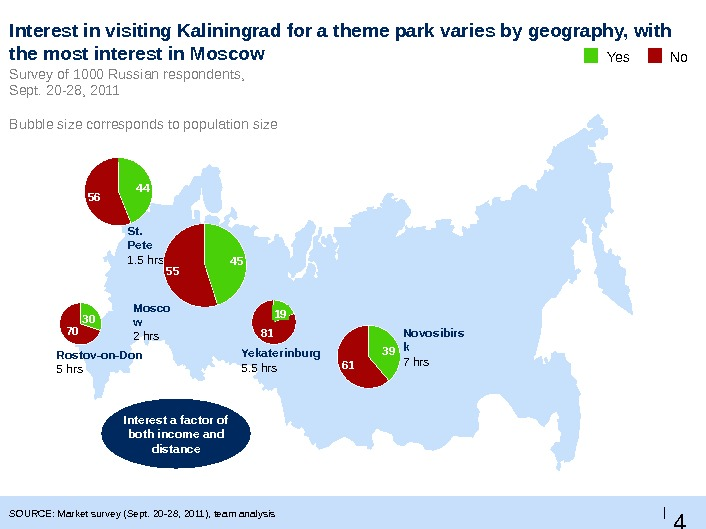4 3 |Interest in visiting Kaliningrad for a theme park varies by geography, with the most