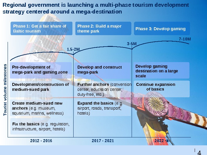 4 4 |Regional government is launching a multi-phase tourism development strategy centered around a mega-destination Phase