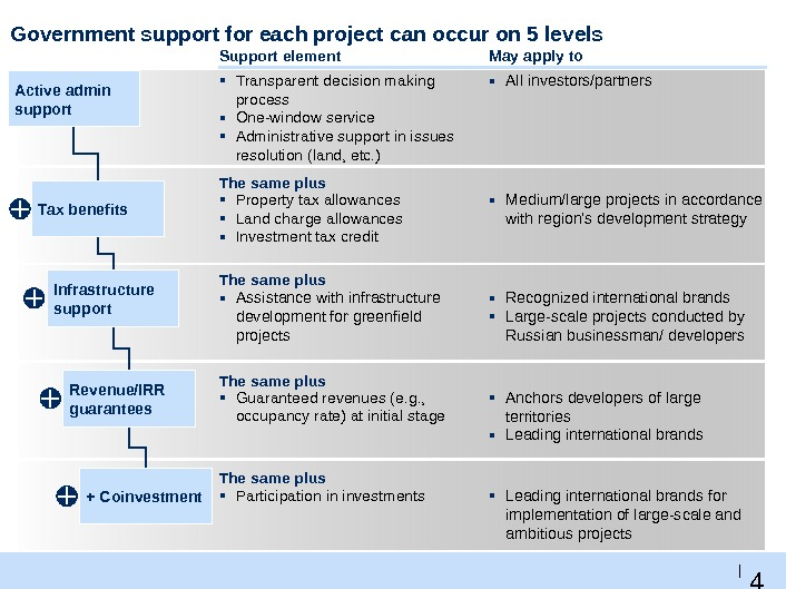 4 5 |Government support for each project can occur on 5 levels Support element May apply