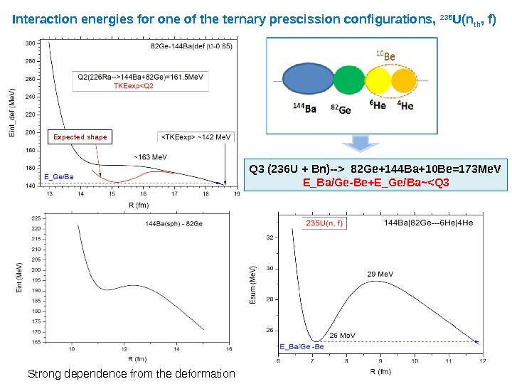 Interaction energies for one of the ternary prescission configurations,  235 U(n th , f) Q