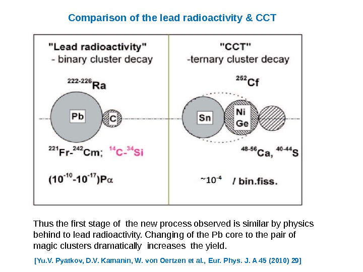 Thusthefirststageofthenewprocessobservedissimilarbyphysics behindtoleadradioactivity. Changingofthe. Pbcoretothepairof magicclustersdramaticallyincreasestheyield. Comparison of the lead radioactivity & CCT [Yu. V. Pyatkov, D.
