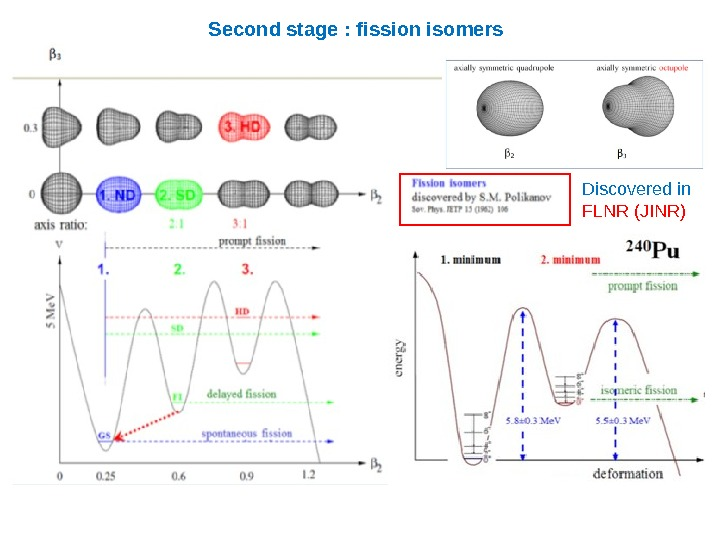 Second stage : fission isomers Discoveredin FLNR(JINR)