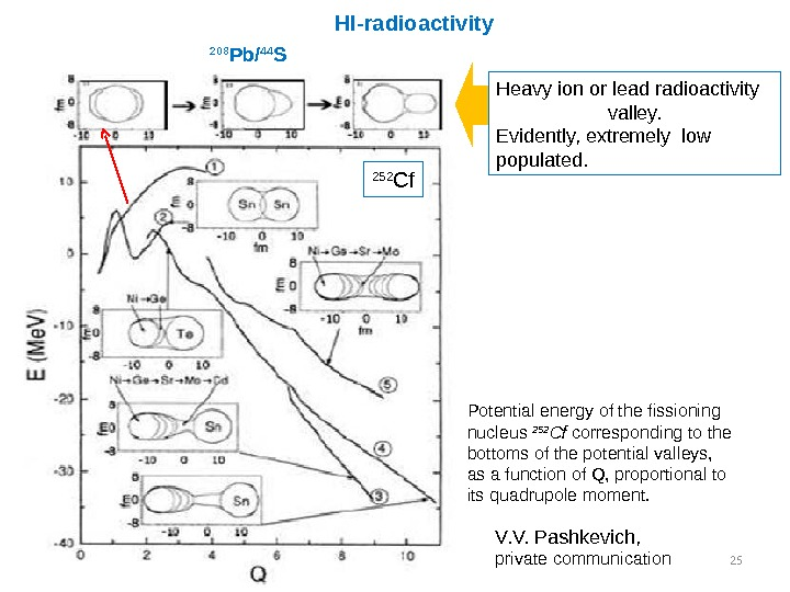 25 Heavyionorleadradioactivity valley. Evidently, extremelylow populated. 208 Pb/ 44 S 252 Cf V. V. Pashkevich, privatecommunication.