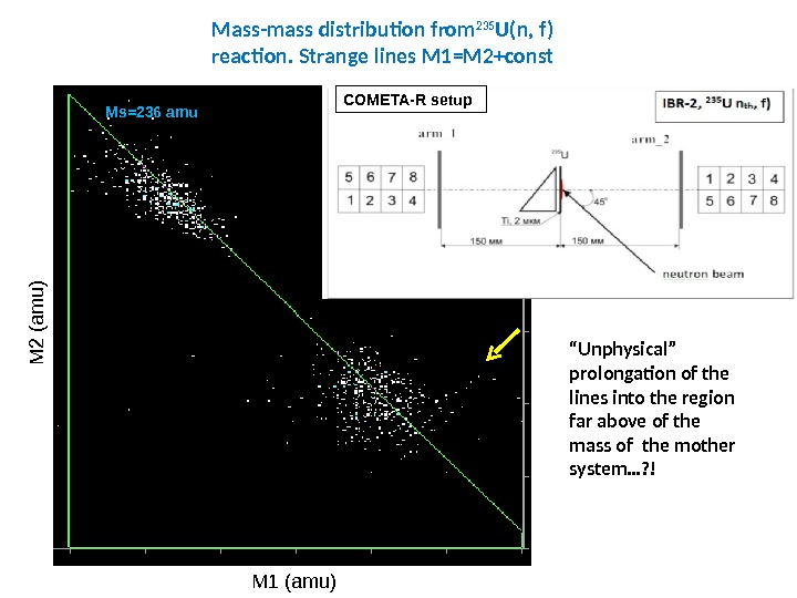 "Mass-mass distribution from 235 U(n, f) reaction. Strange lines M 1=M 2+const "" Unphysical"" prolongation of"