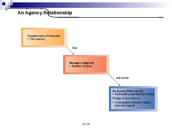 10– 14 An Agency Relationship