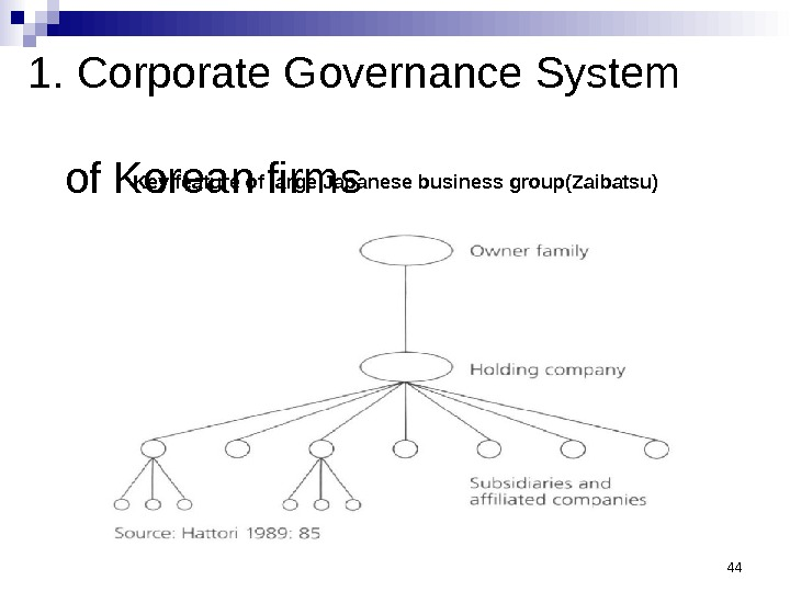 1. Corporate Governance System   of Korean firms 44 Key feature of large Japanese business