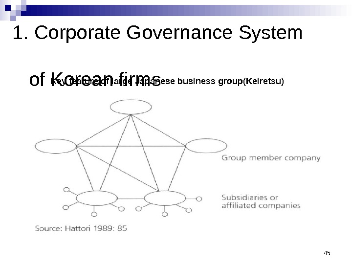 1. Corporate Governance System   of Korean firms 45 Key feature of large Japanese business