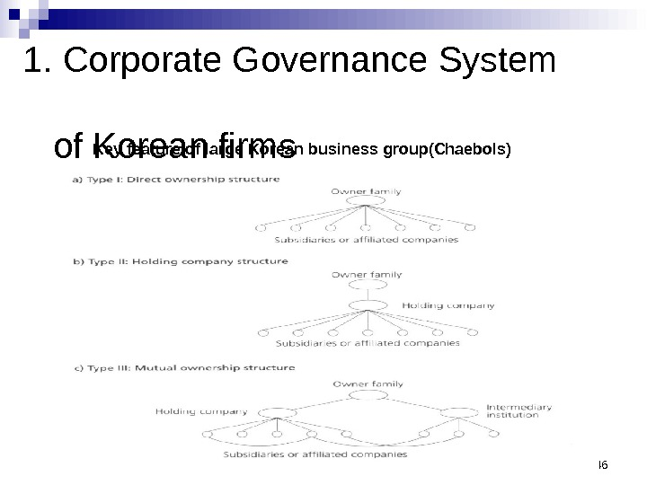 1. Corporate Governance System   of Korean firms 46 Key feature of large Korean business