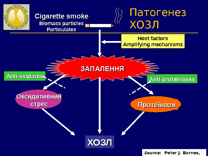 ЗАПАЛЕННЯ ХОЗЛОксидативний стрес Протеїнази Anti-proteinases. Anti-oxidants Host factors Amplifying mechanisms. Cigarette smoke Biomass particles Particulates Source