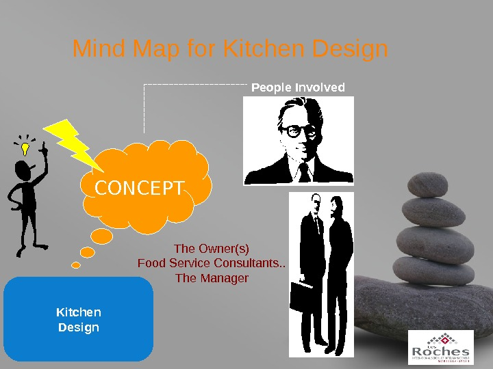your name. Mind Map for Kitchen Design CONCEPT People Involved The Owner(s) Food Service Consultants. .