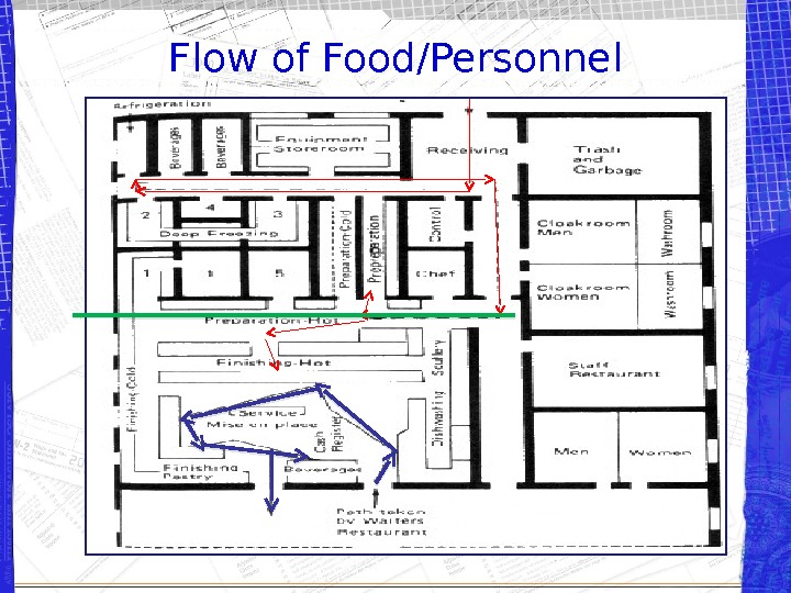 Flow of Food/Personnel