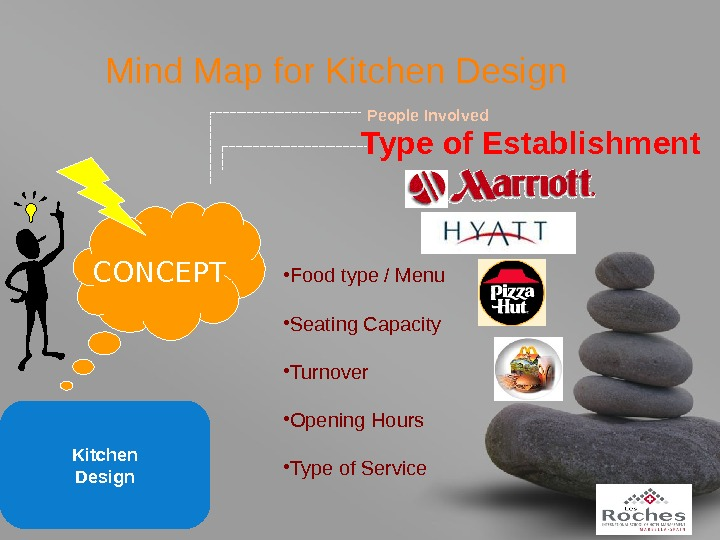 your name. Mind Map for Kitchen Design CONCEPT People Involved Type of Establishment • Food type