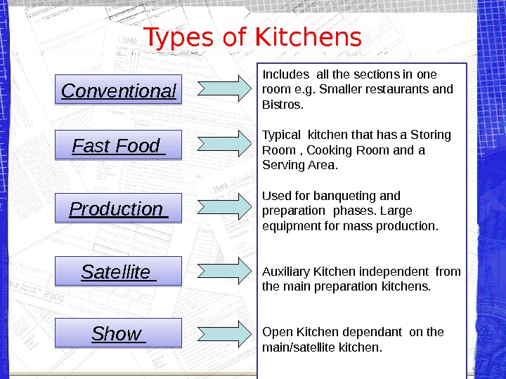Types of Kitchens Conventional Fast Food Production Satellite Includes all the sections in one room e.