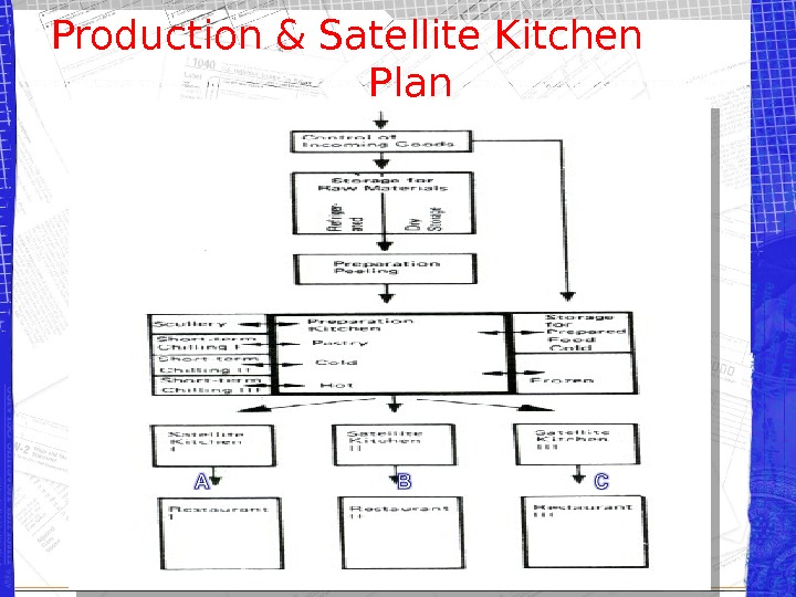 Production & Satellite Kitchen   Plan