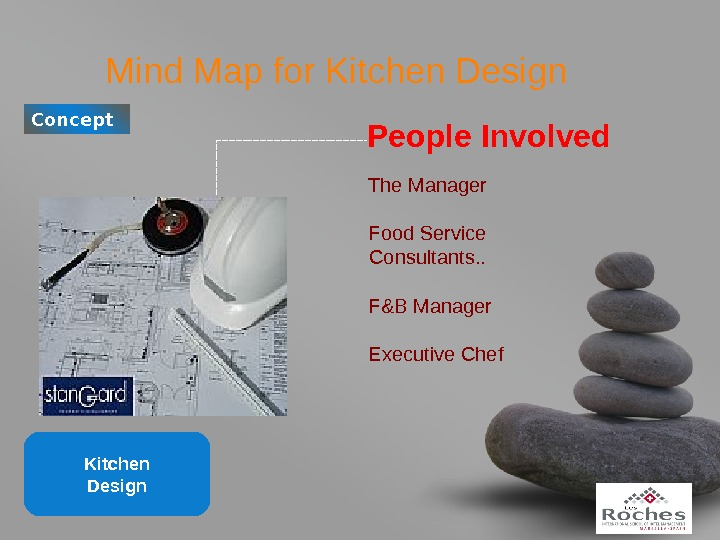 your name. Mind Map for Kitchen Design. Concept People Involved The Manager Food Service Consultants. .
