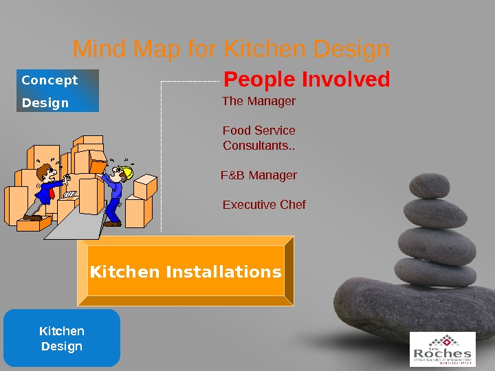 your name. Mind Map for Kitchen Design. Concept Design Kitchen Installations People Involved The Manager Food