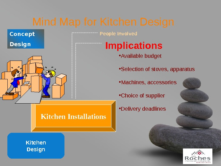 your name. Mind Map for Kitchen Design. Concept Design People Involved Implications • Available budget •