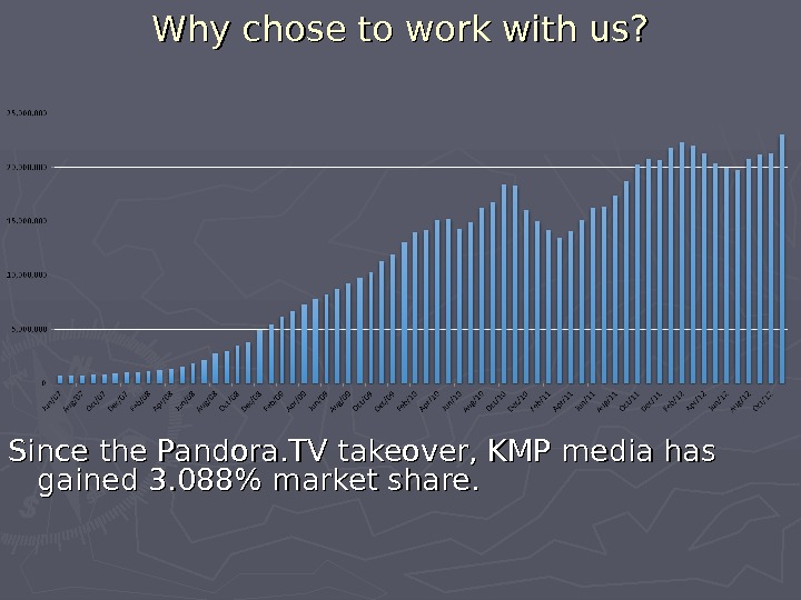 Why chose to work with us? Since the Pandora. TV takeover, KMP media has