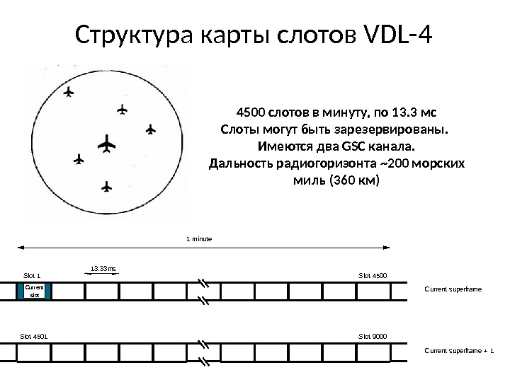 Структура карты слотов VDL-4 Current superframe. Current slot. Slot 1 Slot 4500 Current superframe + 1