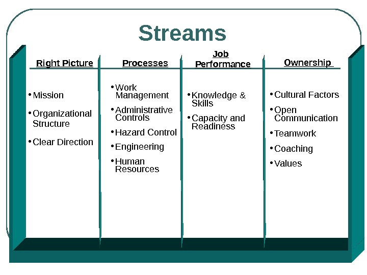 Streams Right Picture • Mission • Organizational Structure • Clear Direction Ownership  • Cultural Factors