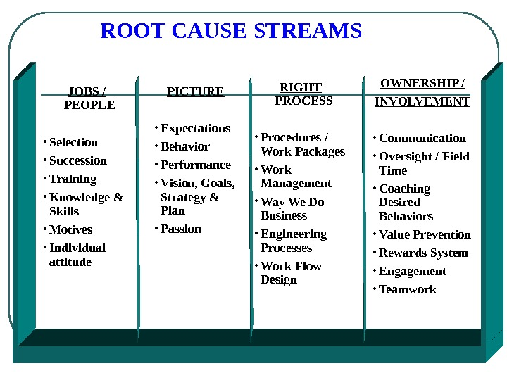 ROOT CAUSE STREAMS JOBS / PEOPLE • Selection • Succession • Training • Knowledge & Skills