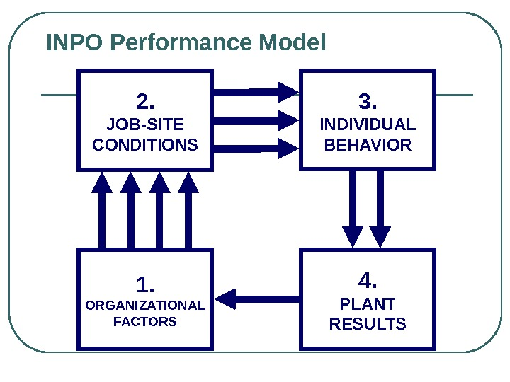 INPO Performance Model 1. ORGANIZATIONAL FACTORS 2. JOB-SITE CONDITIONS 3. INDIVIDUAL BEHAVIOR 4. PLANT RESULTS
