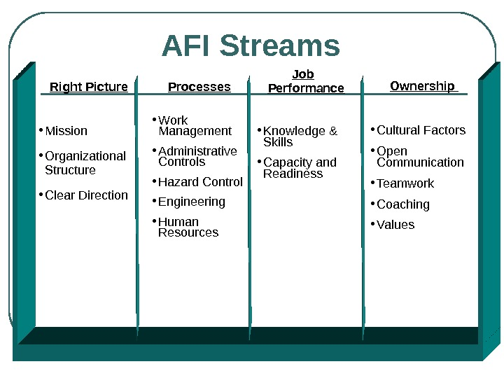 AFI Streams Right Picture • Mission • Organizational Structure • Clear Direction Ownership  • Cultural