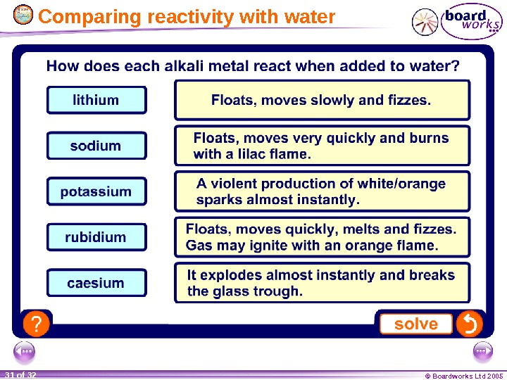 © Boardworks Ltd 200531 of 32  Comparing reactivity with water