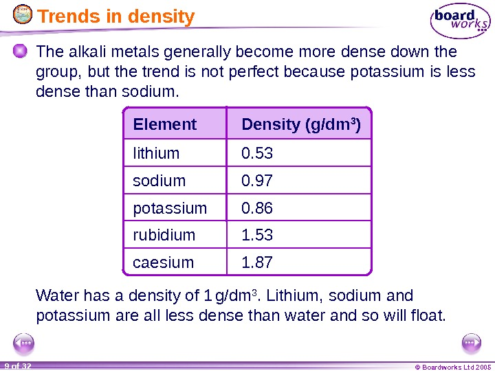 © Boardworks Ltd 20059 of 32  Trends in density The alkali metals generally become more