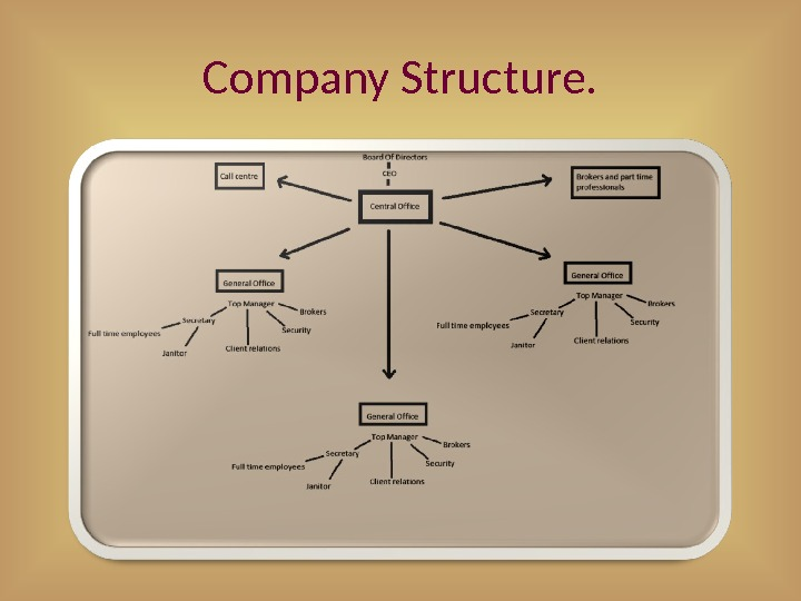 Company Structure.