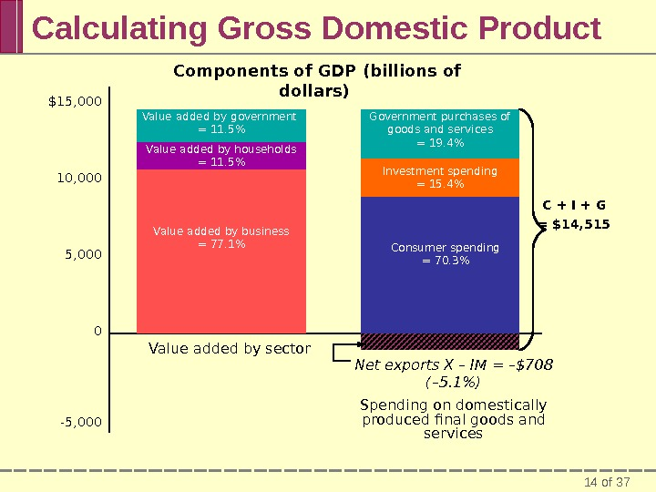 14 of 37 Calculating Gross Domestic Product $15, 000 10, 000 5, 000 0 -5, 000