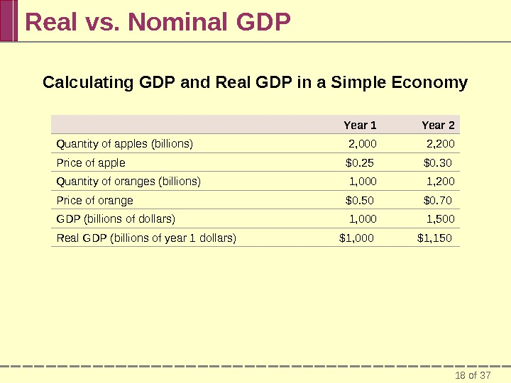 18 of 37 Real vs. Nominal GDP Calculating GDP and Real GDP in a Simple Economy