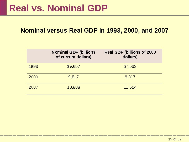 19 of 37 Real vs. Nominal GDP Nominal versus Real GDP in 1993, 2000, and 2007