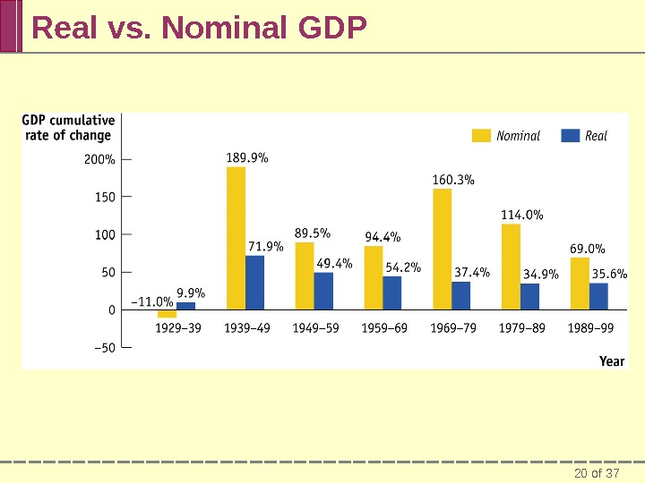 20 of 37 Real vs. Nominal GDP