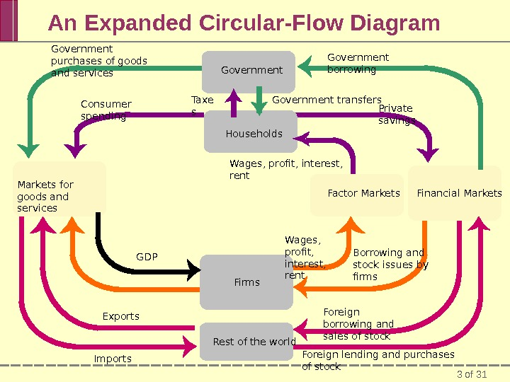3 of 31 An Expanded Circular-Flow Diagram Government Firms. Markets for goods and services Financial Markets.