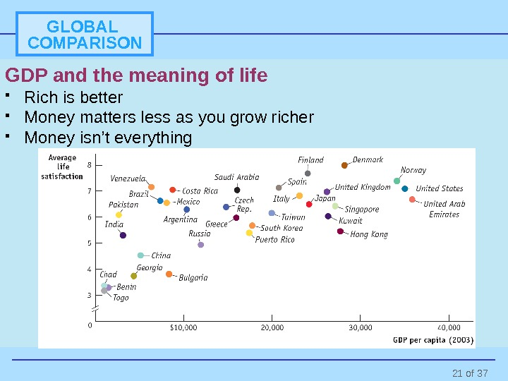 21 of 37 GLOBAL COMPARISON GDP and the meaning of life Rich is better Money matters