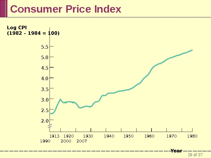 29 of 37 Consumer Price Index Log CPI (1982 – 1984 = 100) 5. 5 5.