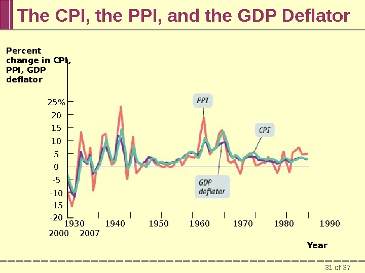 31 of 37 The CPI, the PPI, and the GDP Deflator Percent change in CPI,
