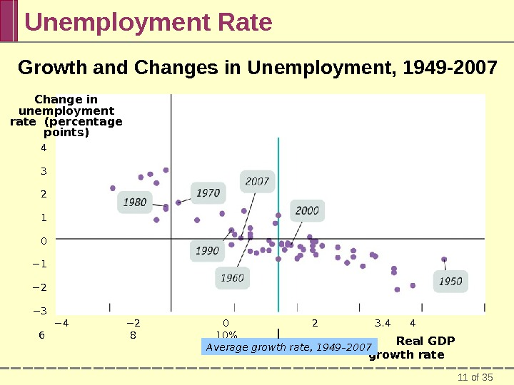11 of 35 Unemployment Rate Growth and Changes in Unemployment, 1949 -2007  − 4