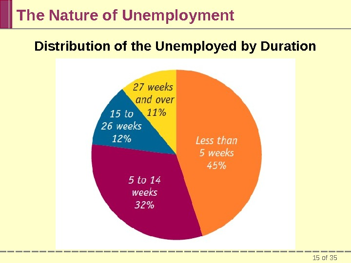 15 of 35 The Nature of Unemployment Distribution of the Unemployed by Duration