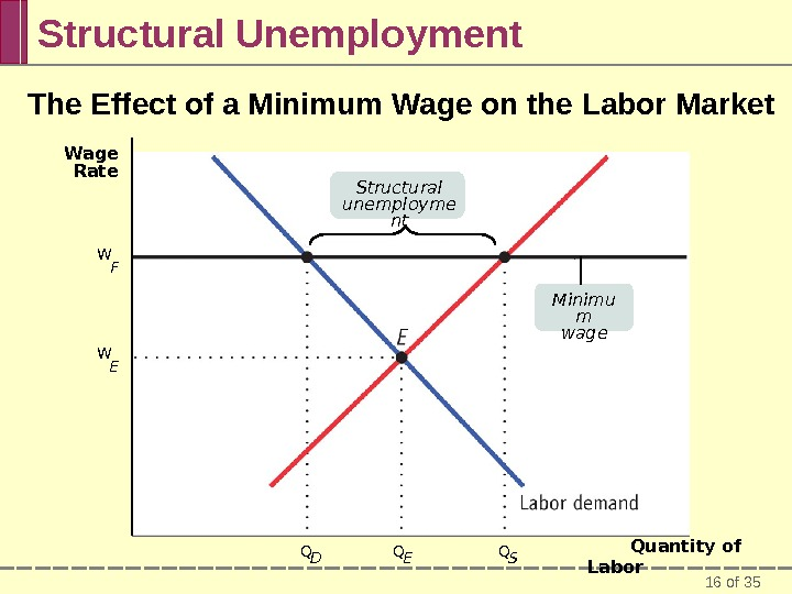 16 of 35 Structural Unemployment The Effect of a Minimum Wage on the Labor Market