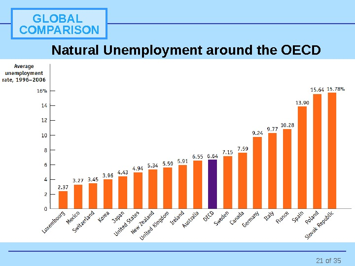 21 of 35 GLOBAL COMPARISON Natural Unemployment around the OECD