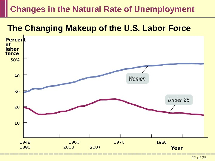 22 of 35 Changes in the Natural Rate of Unemployment The Changing Makeup of the U.