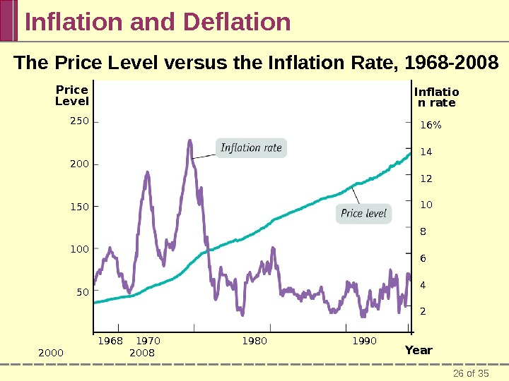 26 of 35 Inflation and Deflation The Price Level versus the Inflation Rate, 1968 -2008