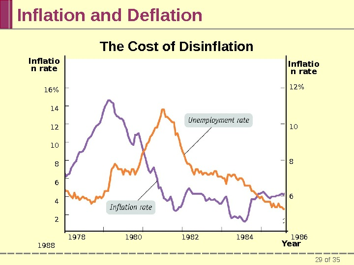 29 of 35 Inflation and Deflation The Cost of Disinflation   Year