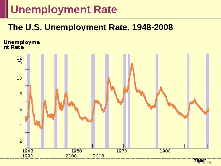 6 of 35 Unemployment Rate The U. S. Unemployment Rate, 1948 -2008  1948