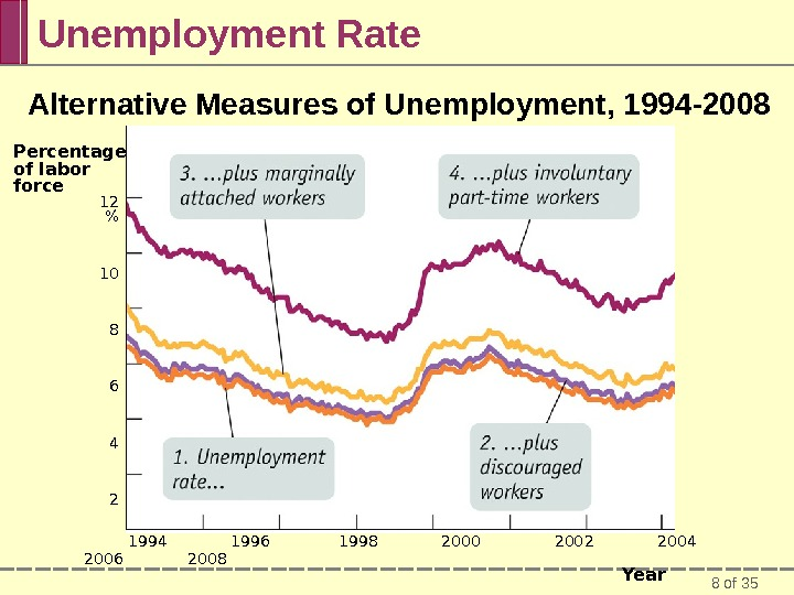 8 of 35 Unemployment Rate Alternative Measures of Unemployment, 1994 -2008  1994   1996