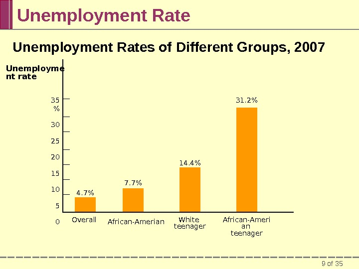 9 of 35 Unemployment Rates of Different Groups, 2007 White teenager 35  30 25 20