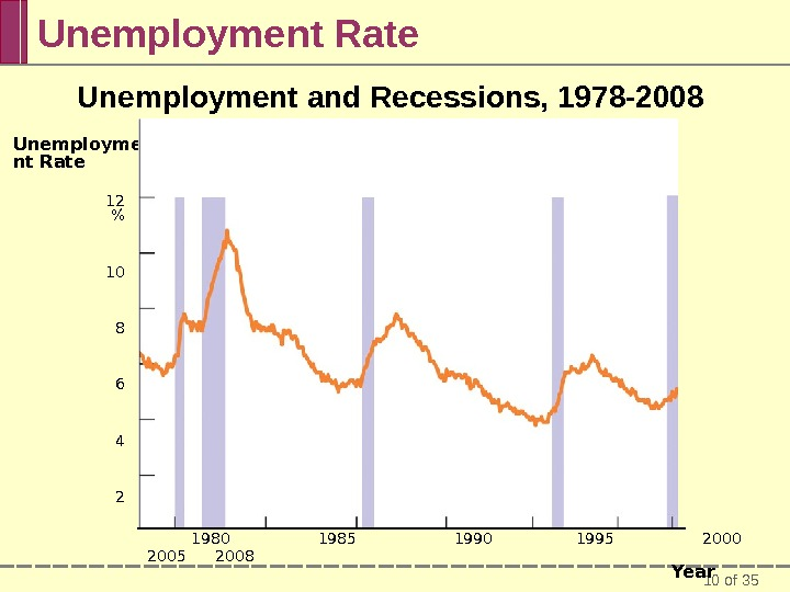10 of 35 Unemployment Rate Unemployment and Recessions, 1978 -2008     1980