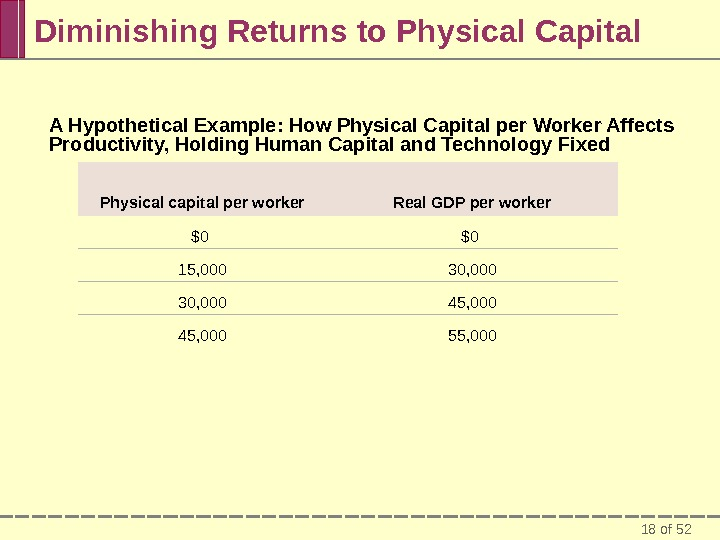 18 of 52 Diminishing Returns to Physical Capital Physical capital per worker Real GDP per worker